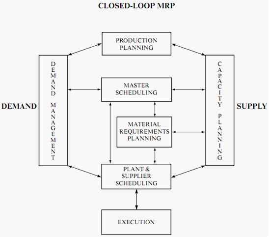 ERP发展之闭环MRP