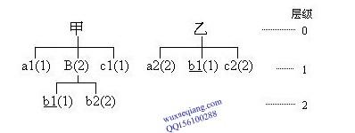一个简单的ERP的BOM模型