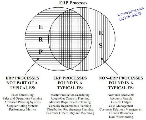 ERP功能模块图