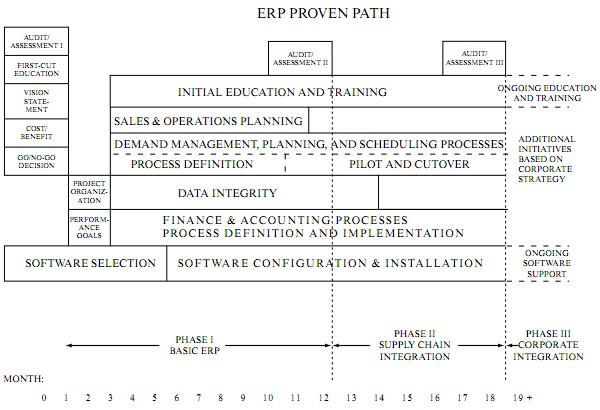 ERP的Proven Path实施路线