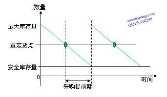 重订货点法(ROP)工作原理