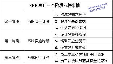 ERP项目三个阶段八件事情